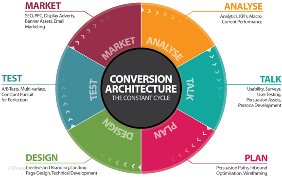 conversion architecture