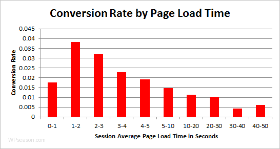conversion rate load time