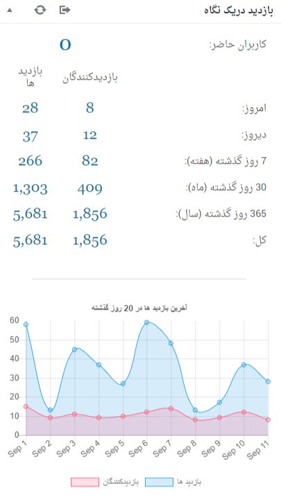 WP Statistics dashboard