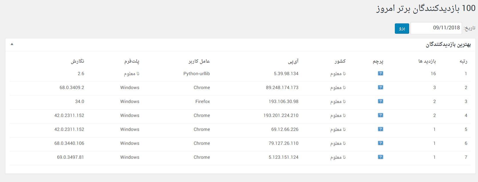 WP Statistics top visitors