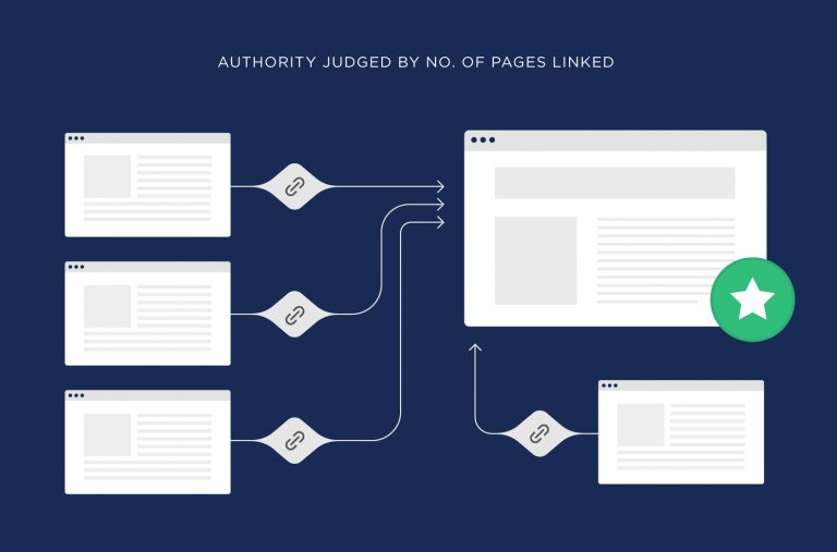 authority judge by number of pages linked 768x507 1