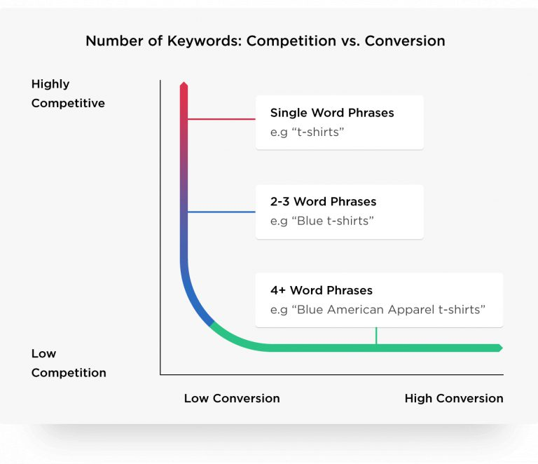 number-of-keywords-competition-versus-conversion