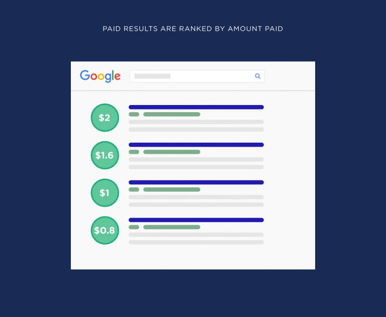 paid results ranked by amount paid 768x631 1