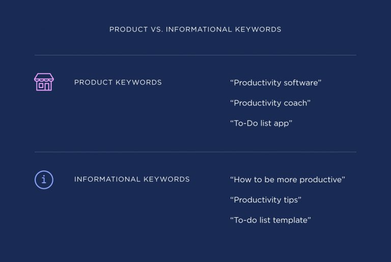 product vs informational keywords 768x515 1