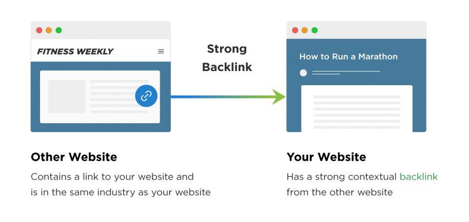 contextual-backlinks