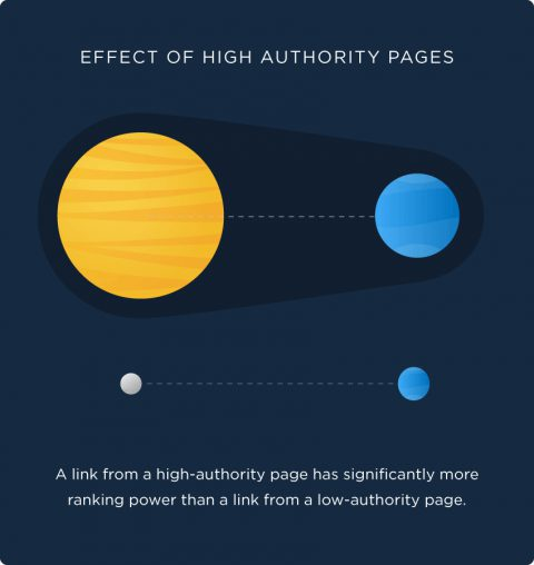 effect of high authority pages 480x508 1