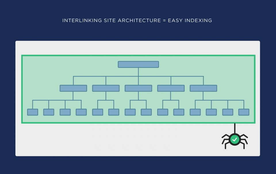 interlinking site architecture indexing 960x608 1