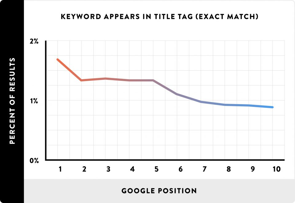 keyword in title tag chart 960x661 1