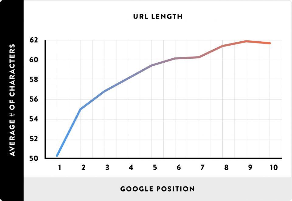 url-length-chart